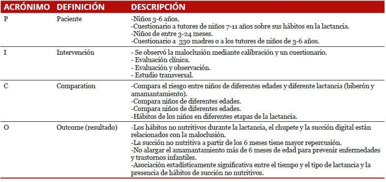 tabla-maloclusion