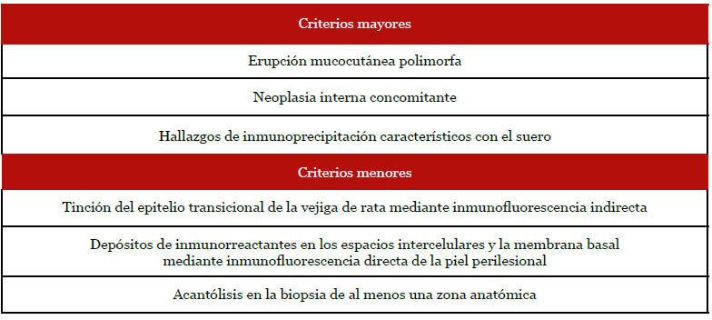 Tabla I. Criterios diagnósticos de PPN (son necesarios 3 criterios mayores o 2 mayores y 2 menores para realizar el diagnóstico de PPN) (6).